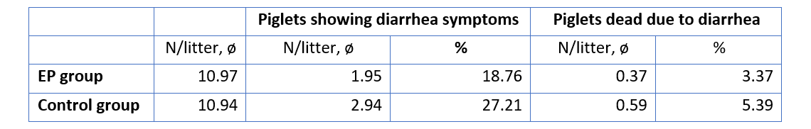 Frequency of diarrhoea and mortality of piglets