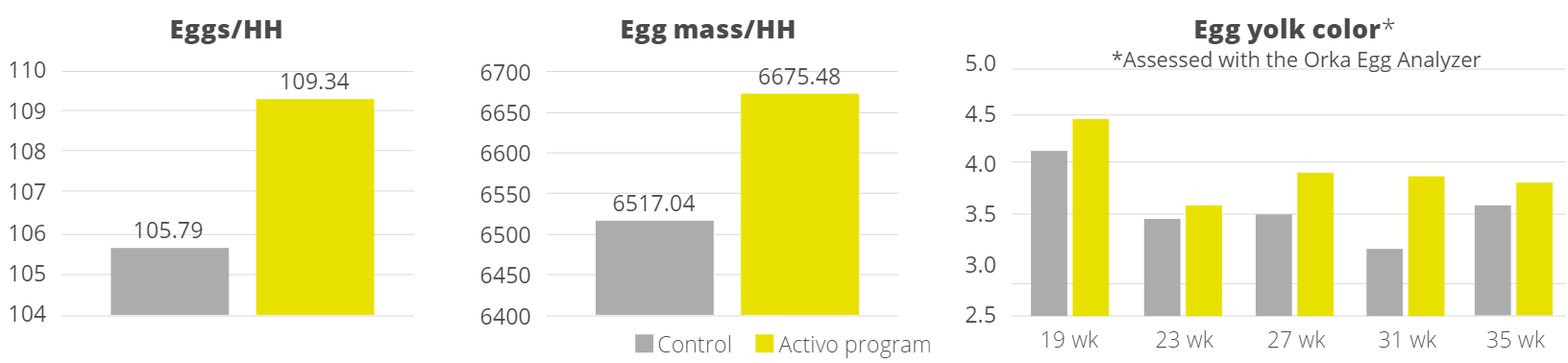 Performance results from Hy-line layers, Activo program vs. control, eggs