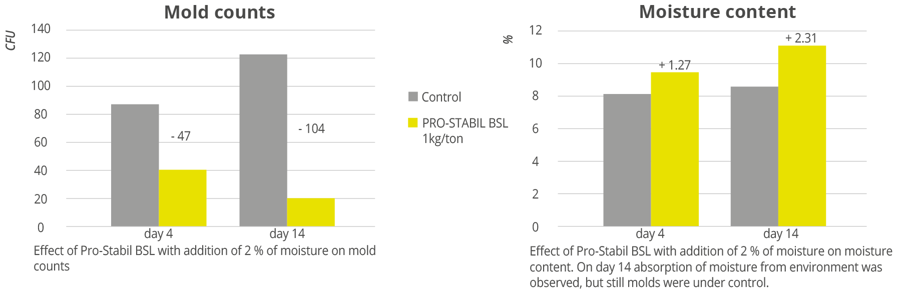 Figure 1: Effects of Pro-Stabil BSL with addition of 2 % moisture on feed quality indicators