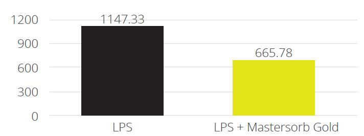 IL-8 AP secretion
