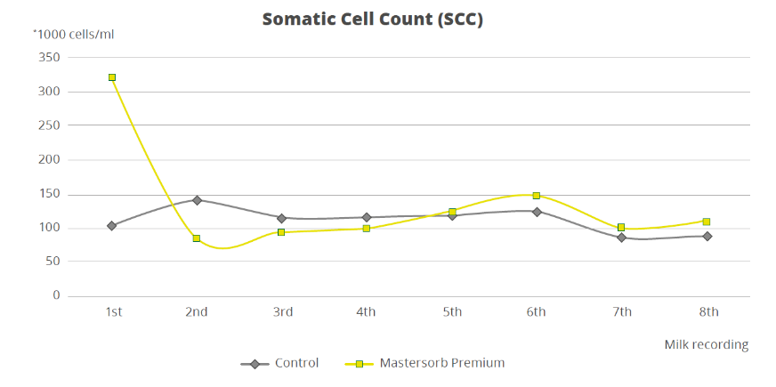 somatic cell count