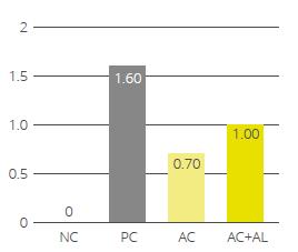 Necrotic enteritis score with Activo