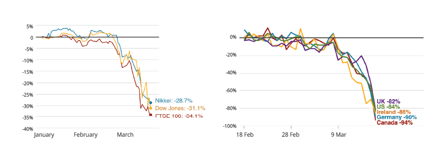 Figure 1 Visualization of : COVID-19 impact on markets / Restaurant reservations